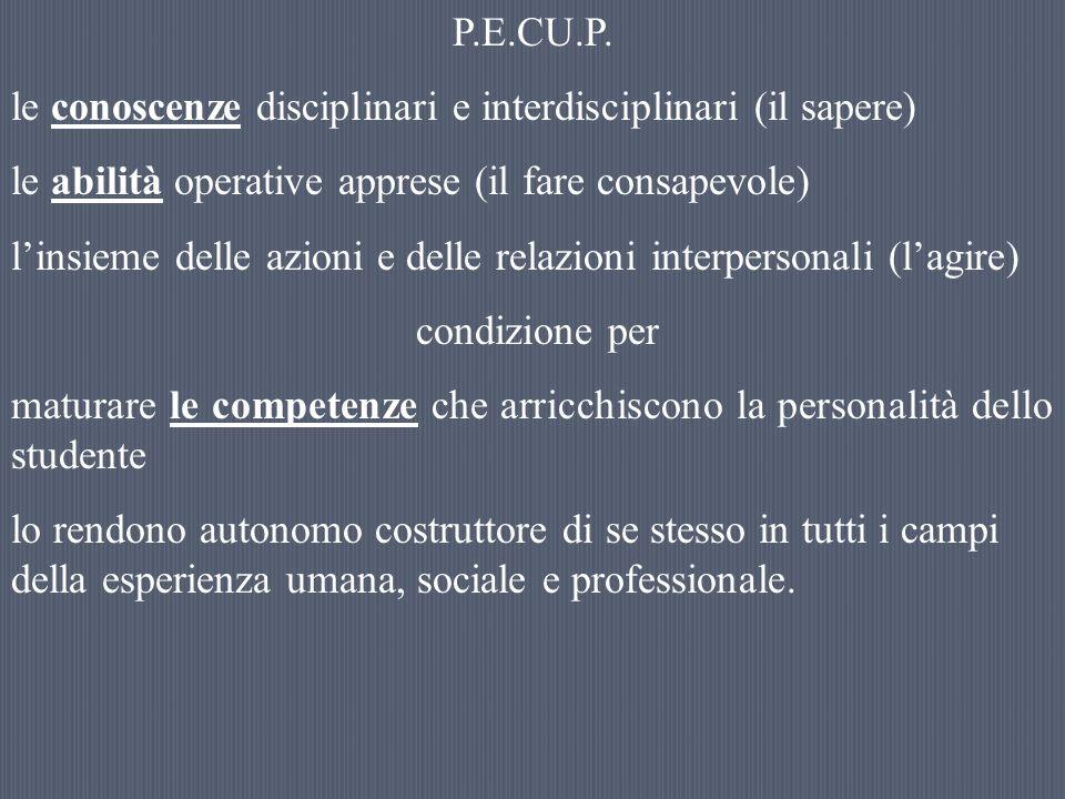 P.E.CU.P.le conoscenze disciplinari e interdisciplinari (il sapere) le abilità operative apprese (il fare consapevole)