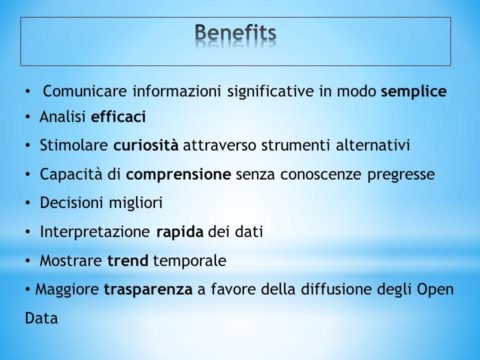 Benefits Comunicare informazioni significative in modo semplice