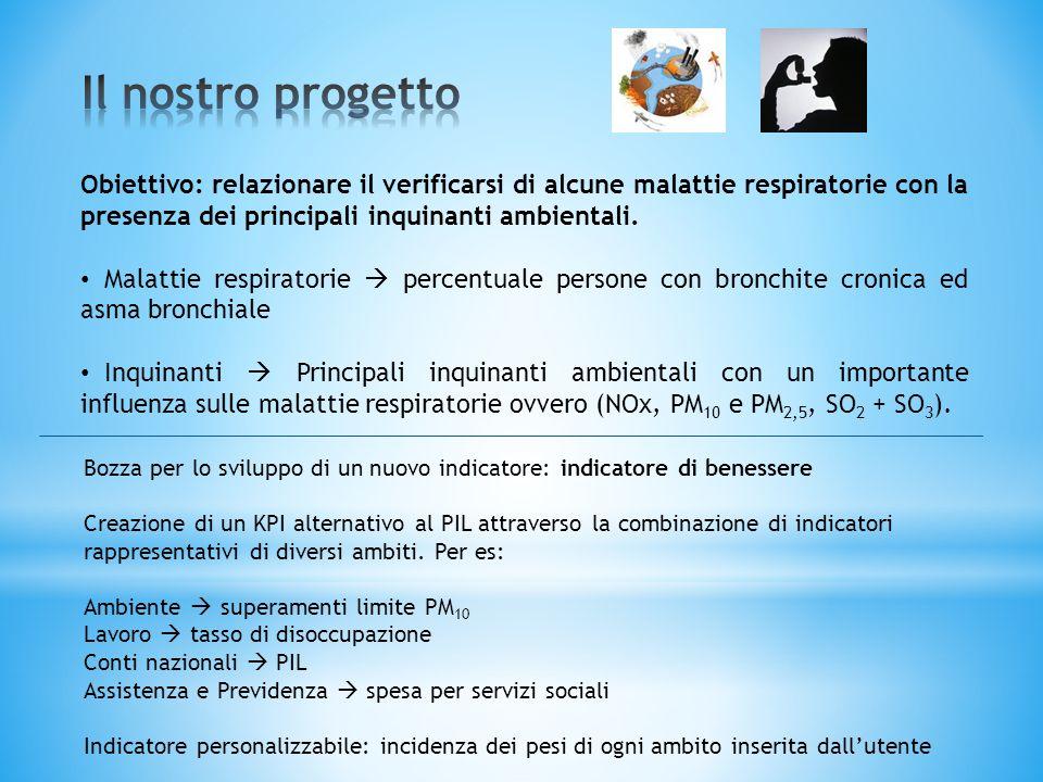 Il nostro progetto Obiettivo: relazionare il verificarsi di alcune malattie respiratorie con la presenza dei principali inquinanti ambientali.
