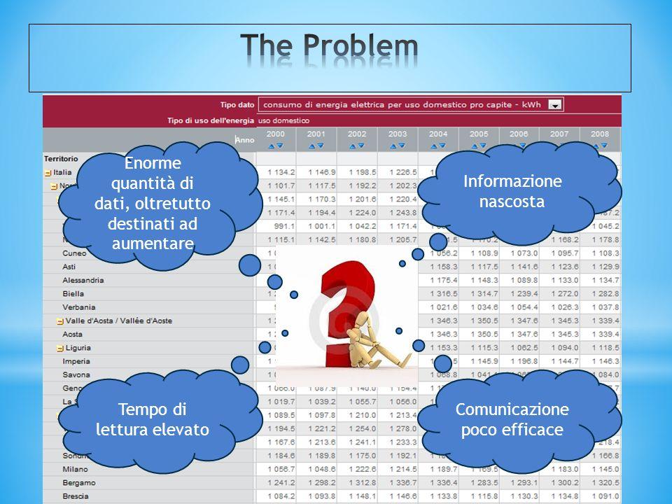 The Problem Enorme quantità di dati, oltretutto destinati ad aumentare