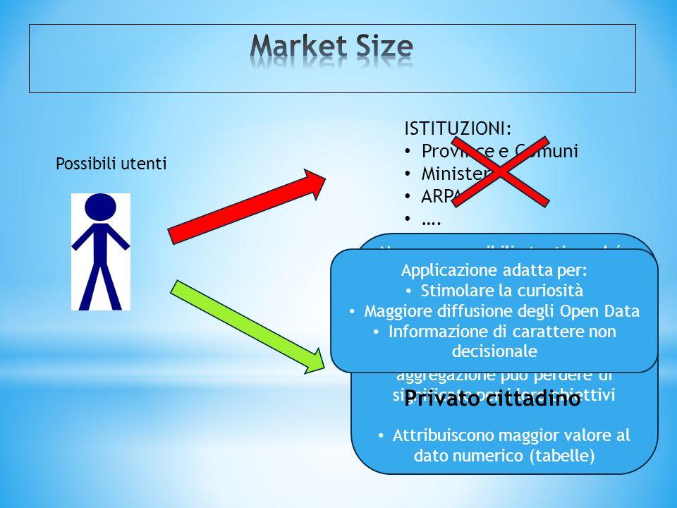 Market Size Privato cittadino ISTITUZIONI: Province e Comuni Ministeri