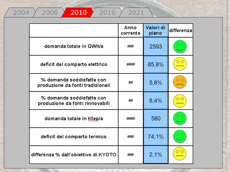 2004 2006 2010 2016 2021 2593 85,8% 5,8% 8,4% 580 74,1% 2,1%