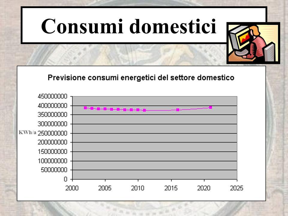 Consumi domestici KWh/a