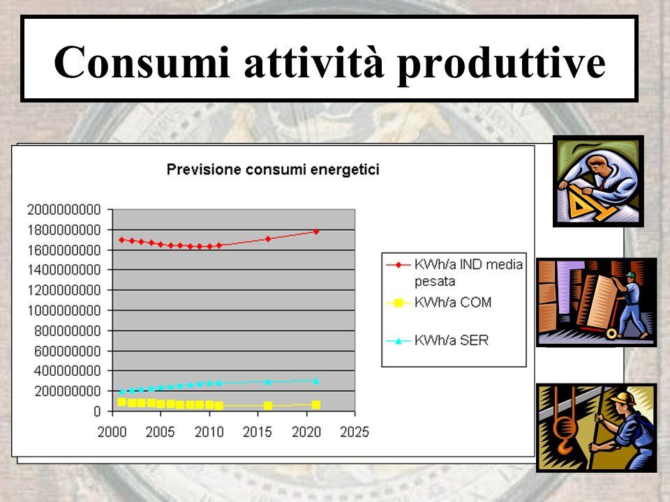 Consumi attività produttive
