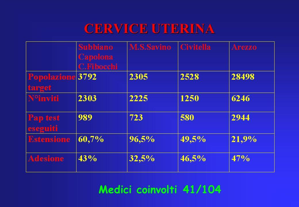 CERVICE UTERINA Medici coinvolti 41/104