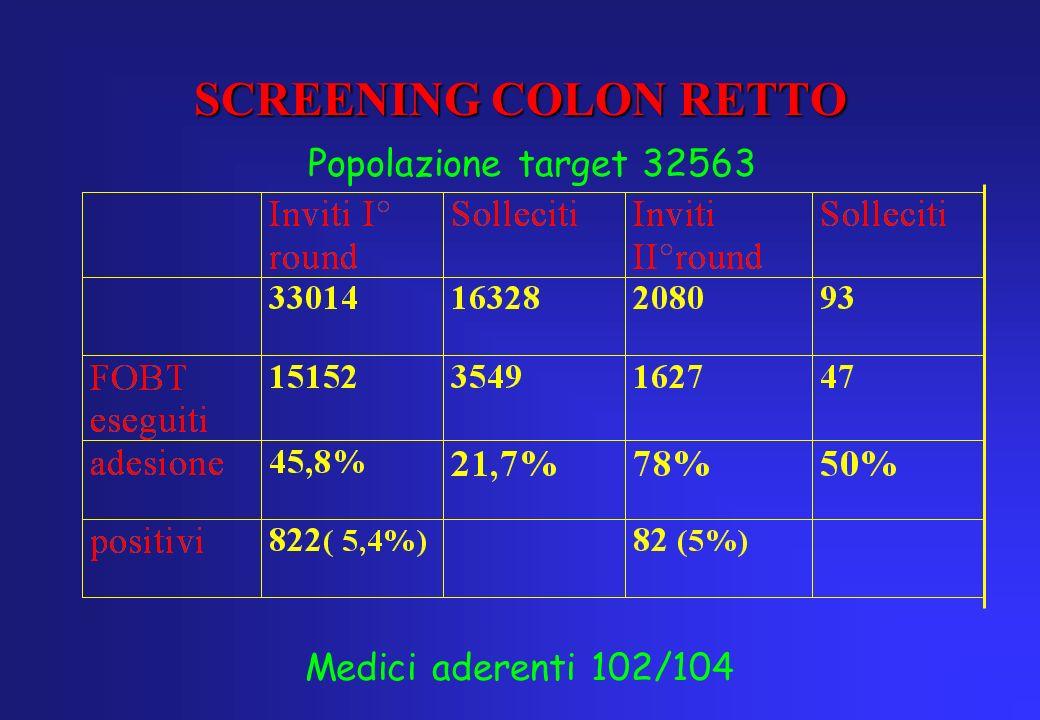 SCREENING COLON RETTO Popolazione target 32563 Medici aderenti 102/104