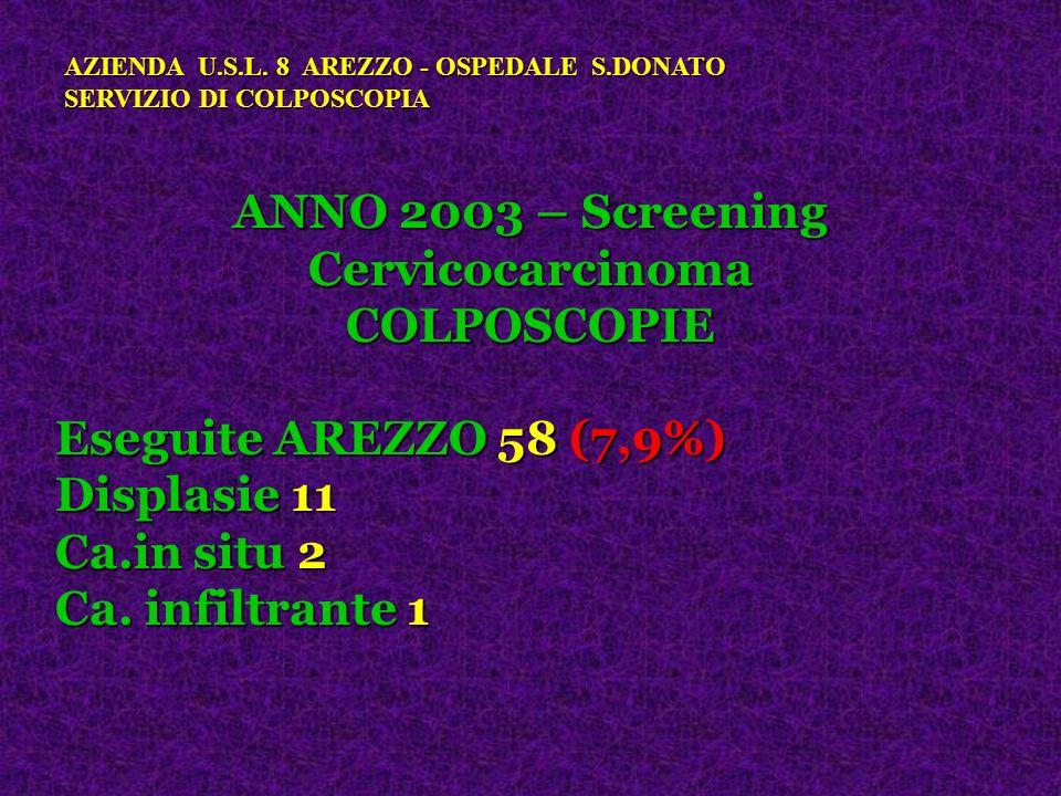 ANNO 2003 – Screening Cervicocarcinoma
