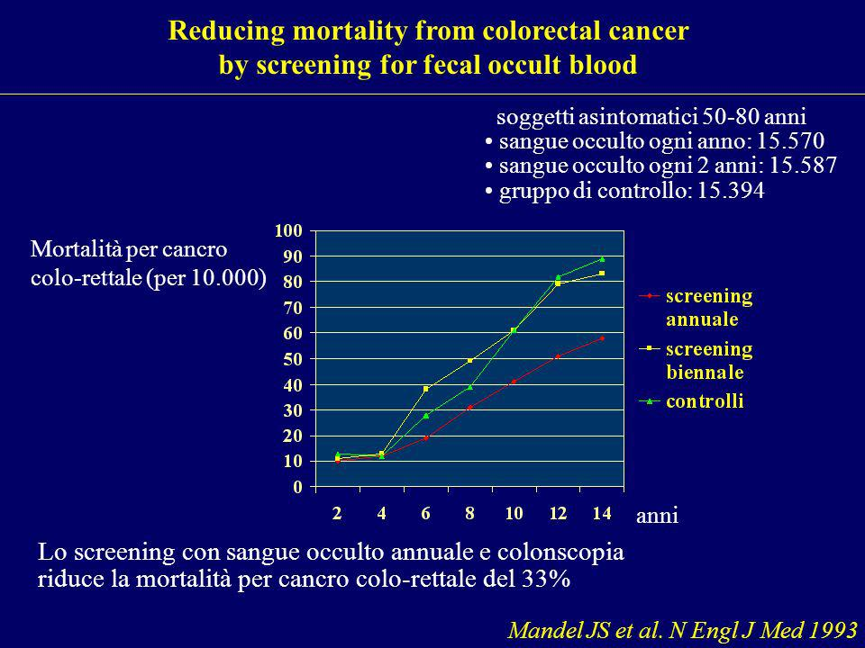 Reducing mortality from colorectal cancer by screening for fecal occult blood