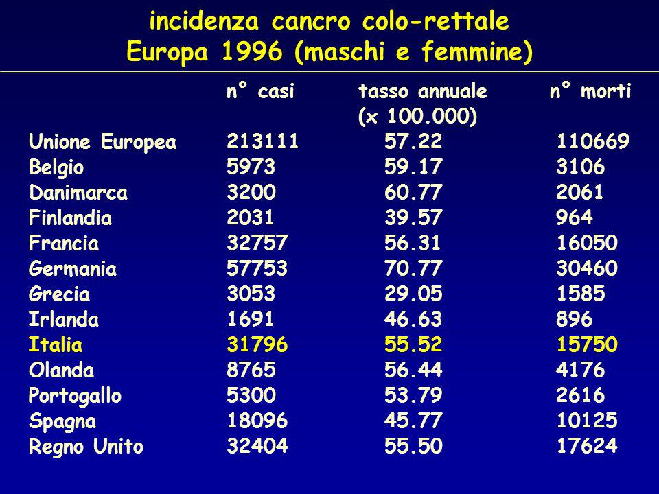 incidenza cancro colo-rettale Europa 1996 (maschi e femmine)
