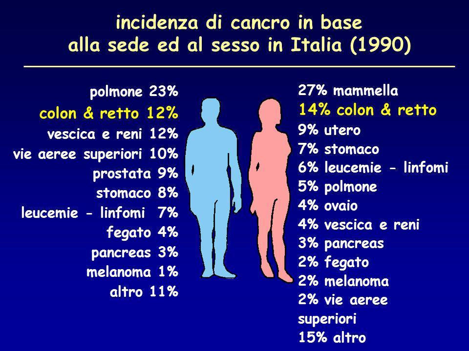 incidenza di cancro in base alla sede ed al sesso in Italia (1990)