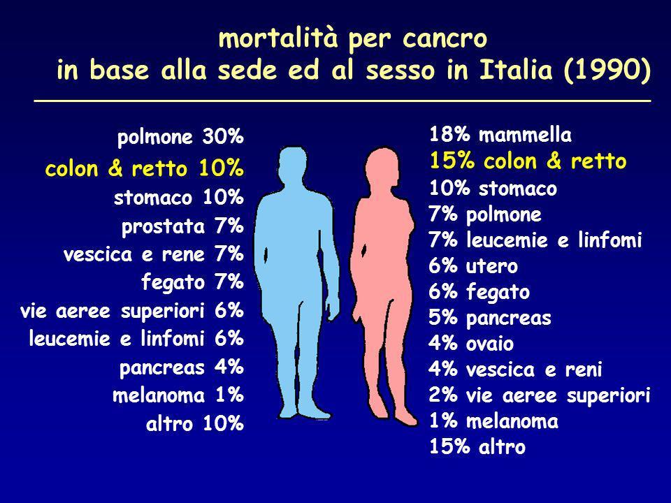 mortalità per cancro in base alla sede ed al sesso in Italia (1990)