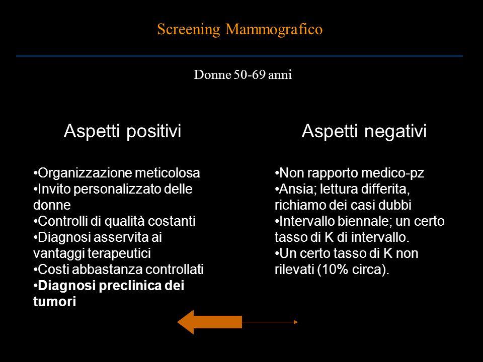 Aspetti positivi Aspetti negativi Screening Mammografico