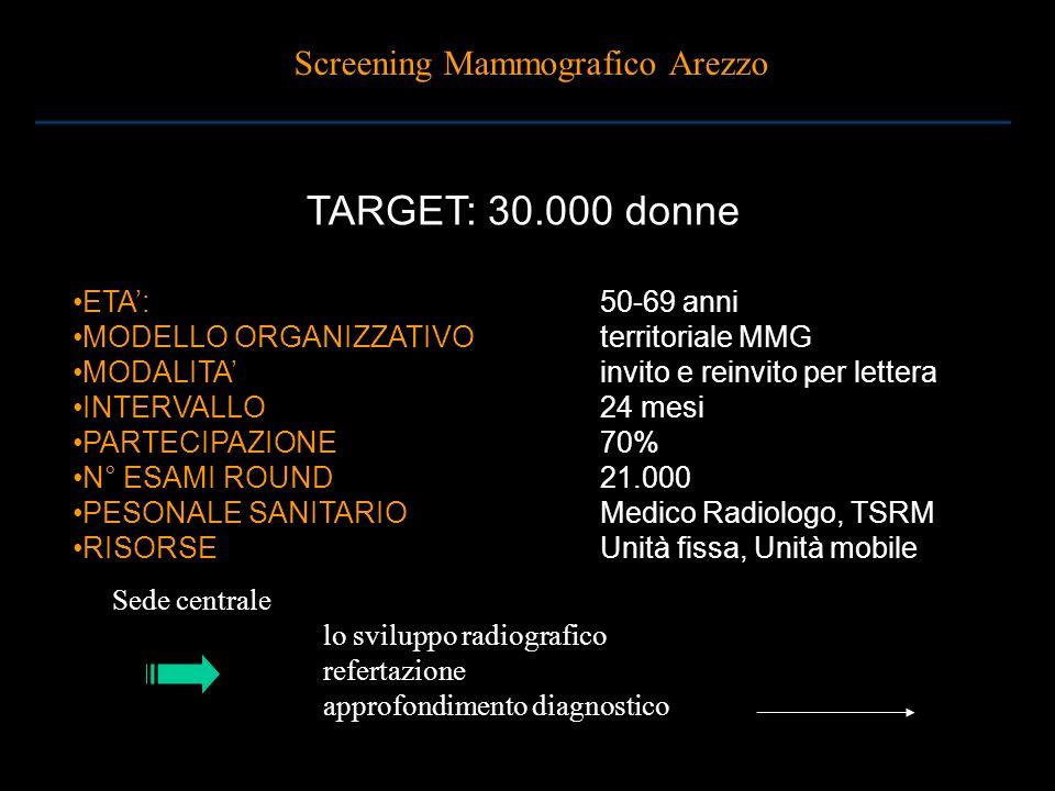TARGET: 30.000 donne Screening Mammografico Arezzo ETA': 50-69 anni