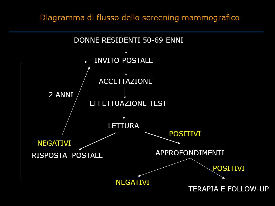 Diagramma di flusso dello screening mammografico