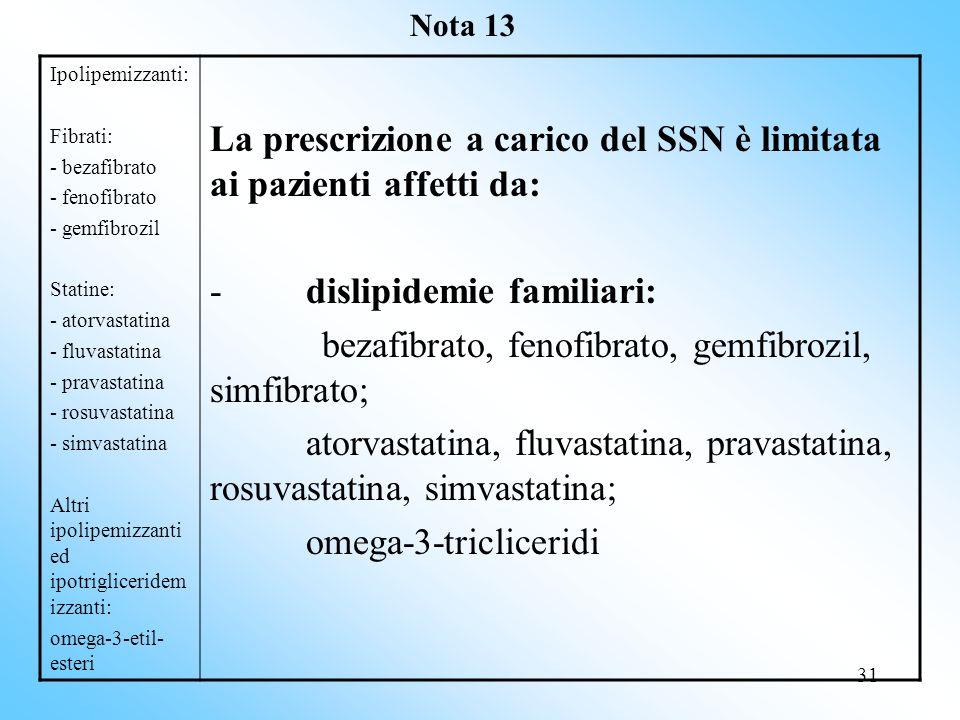 La prescrizione a carico del SSN è limitata ai pazienti affetti da: