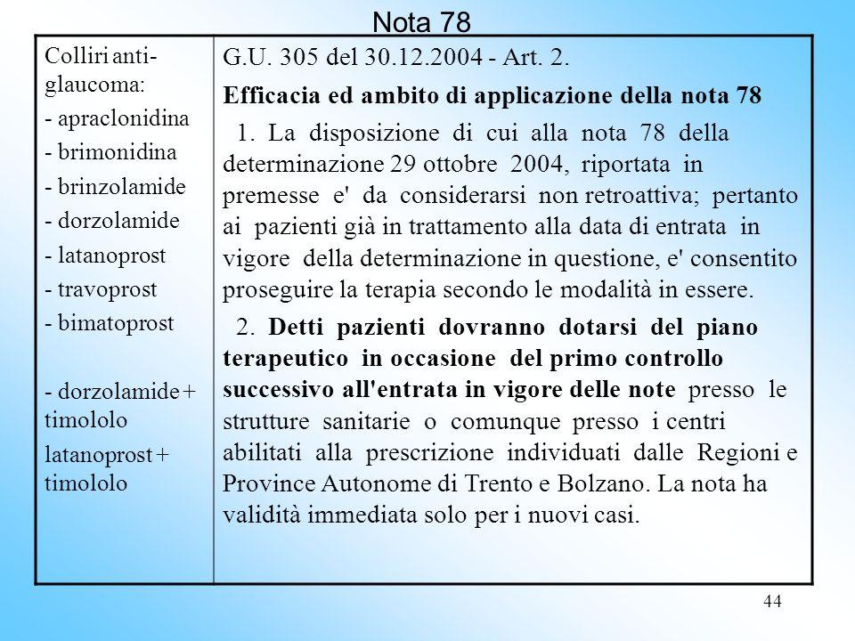 Nota 78 Colliri anti-glaucoma: - apraclonidina. - brimonidina. - brinzolamide. - dorzolamide. - latanoprost.