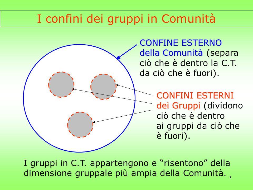 I confini dei gruppi in Comunità
