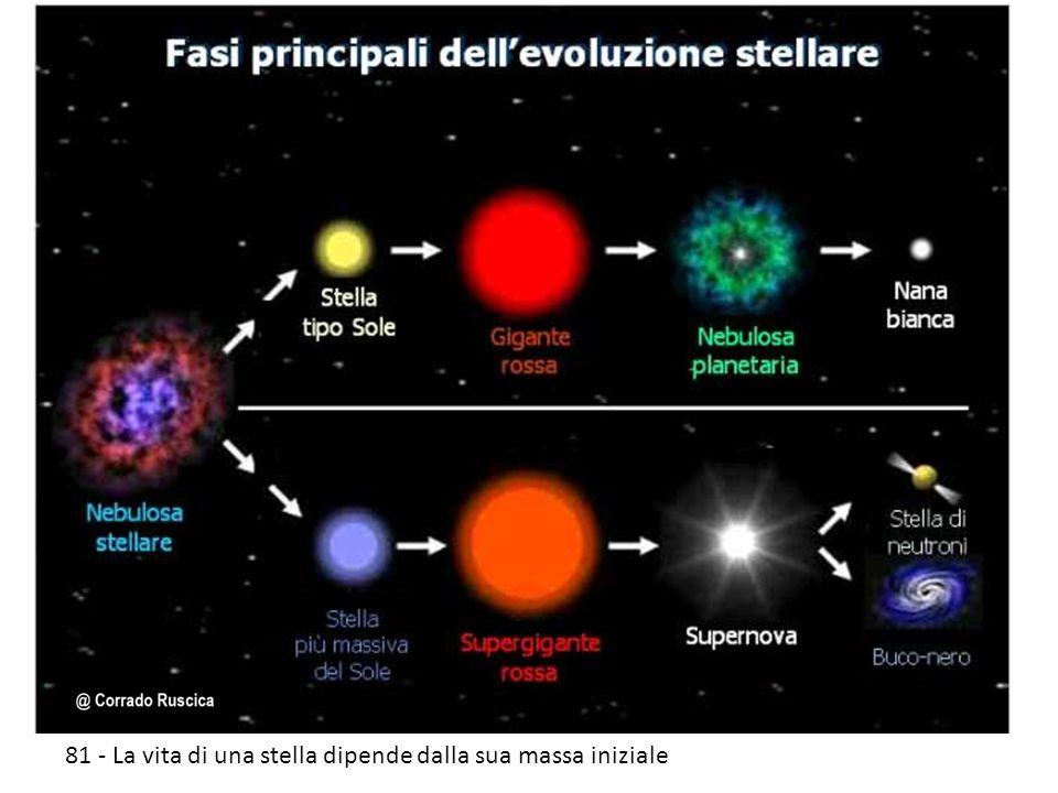 81 - La vita di una stella dipende dalla sua massa iniziale