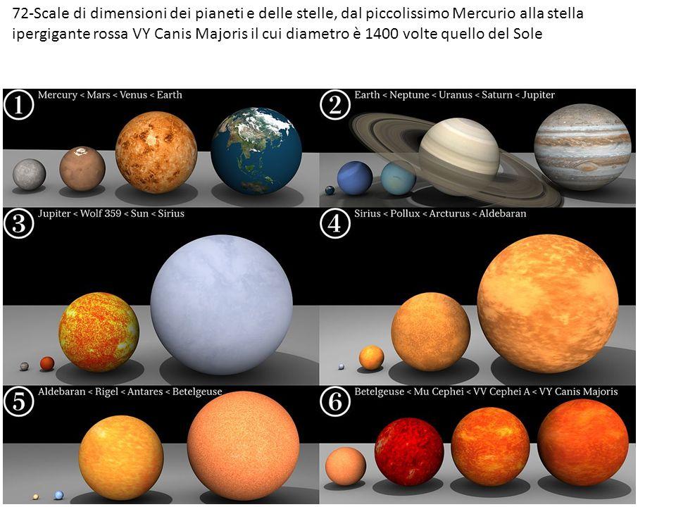 72-Scale di dimensioni dei pianeti e delle stelle, dal piccolissimo Mercurio alla stella ipergigante rossa VY Canis Majoris il cui diametro è 1400 volte quello del Sole