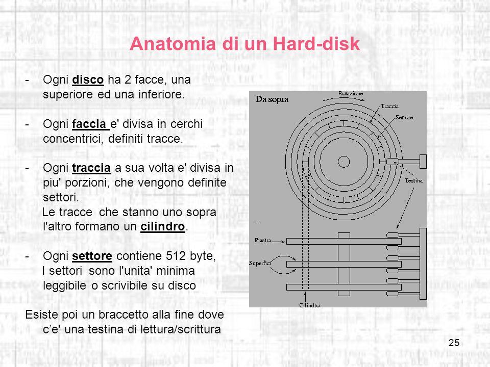 Anatomia di un Hard-disk
