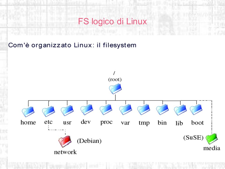 FS logico di Linux