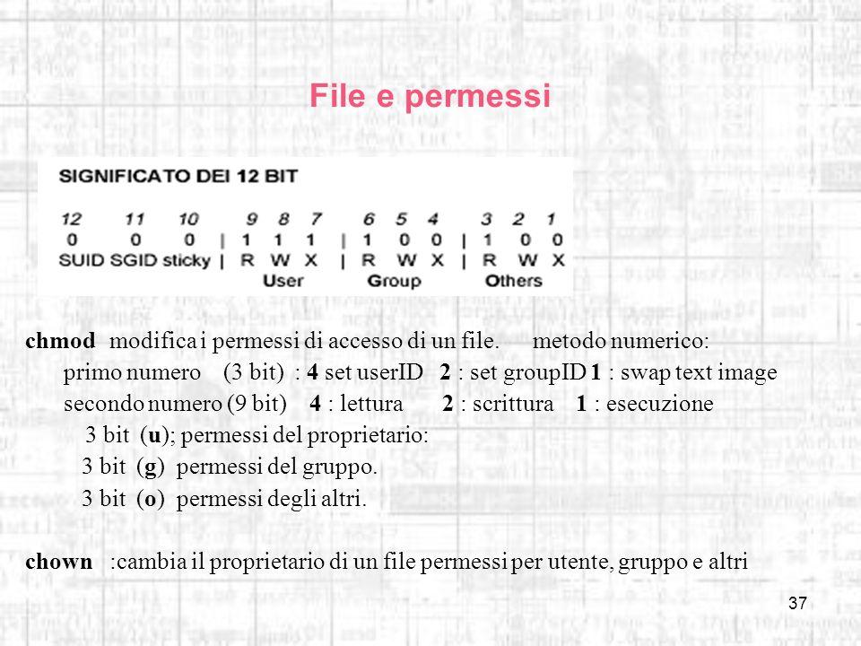 File e permessichmod modifica i permessi di accesso di un file. metodo numerico:
