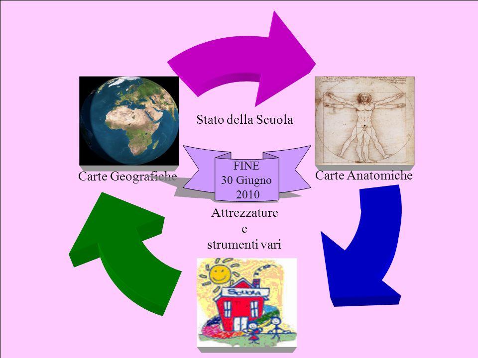 Stato della Scuola Carte Geografiche Carte Anatomiche Attrezzature e