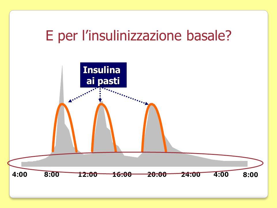 E per l'insulinizzazione basale