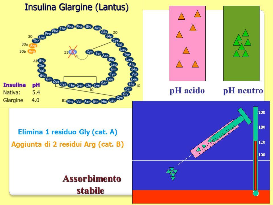 Elimina 1 residuo Gly (cat. A) Aggiunta di 2 residui Arg (cat. B)