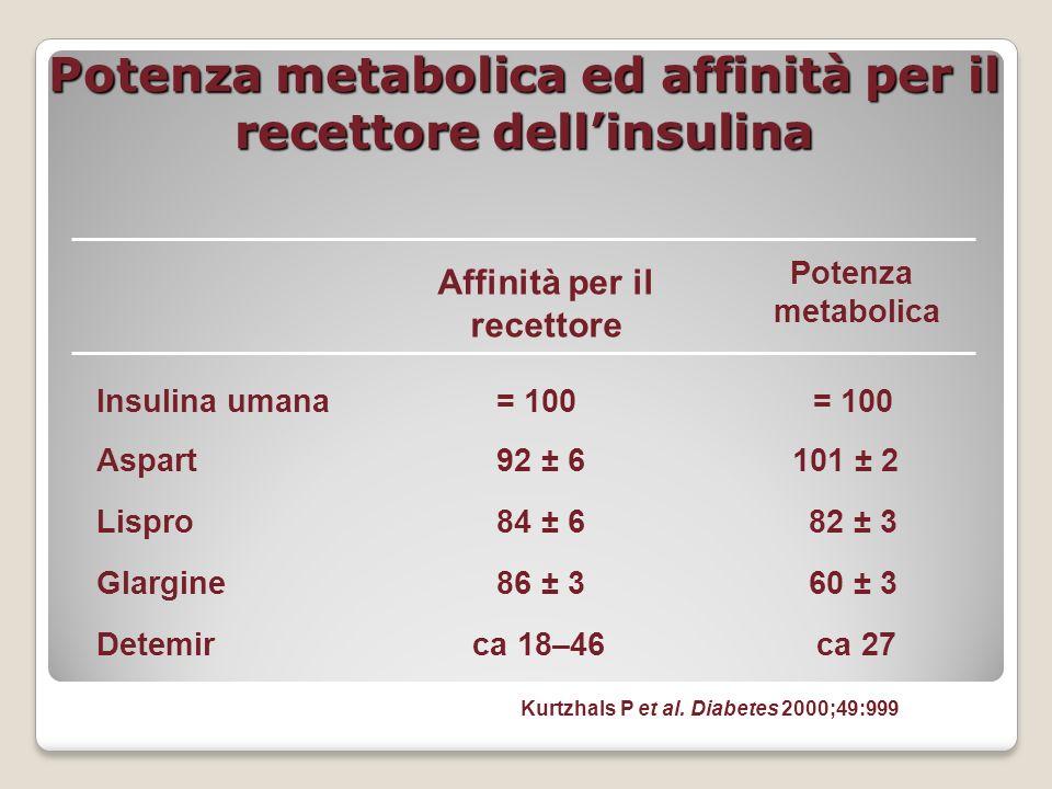 Potenza metabolica ed affinità per il recettore dell'insulina