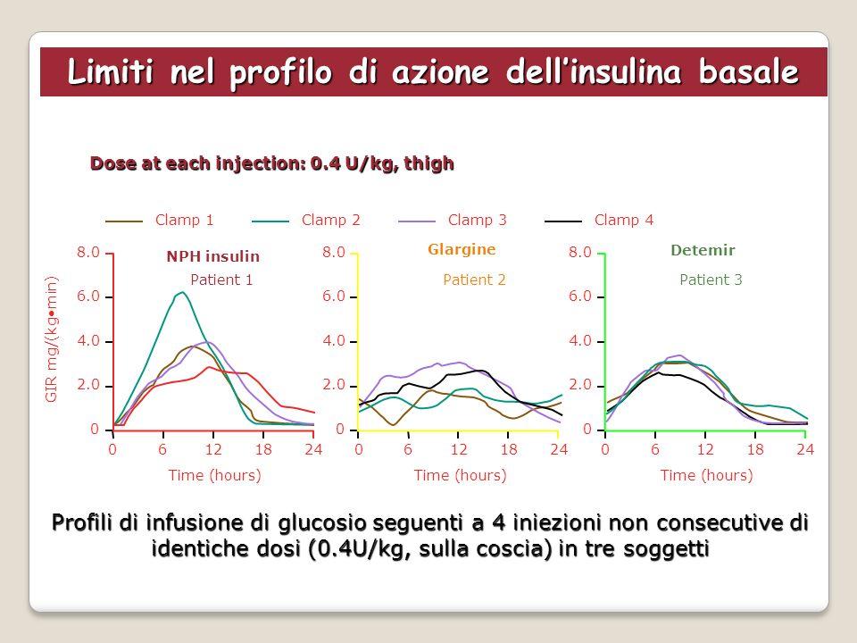 Limiti nel profilo di azione dell'insulina basale