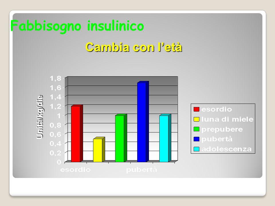 Fabbisogno insulinico