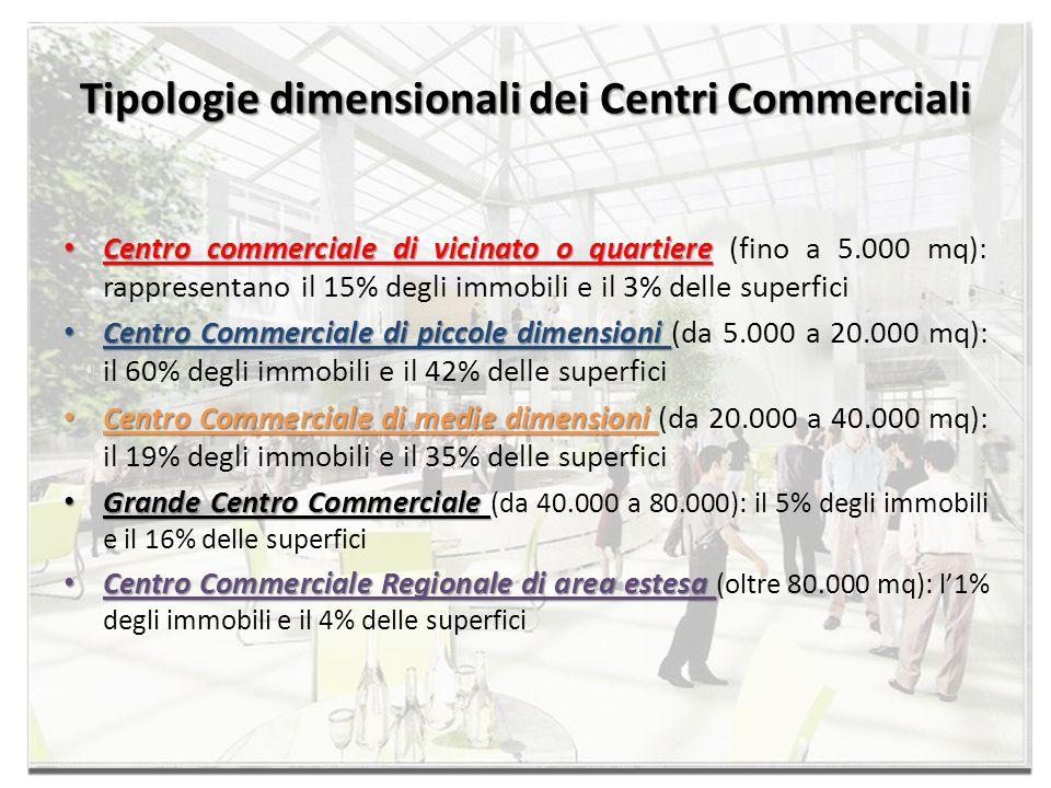 Tipologie dimensionali dei Centri Commerciali