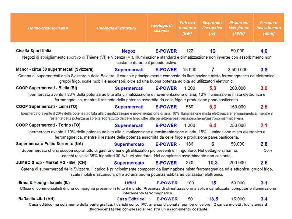 Tipologia di Struttura Recupero Investimento