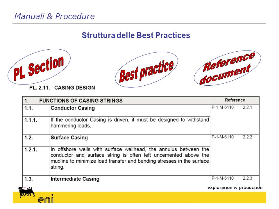 Struttura delle Best Practices