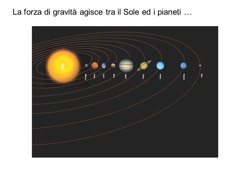 La forza di gravità agisce tra il Sole ed i pianeti …