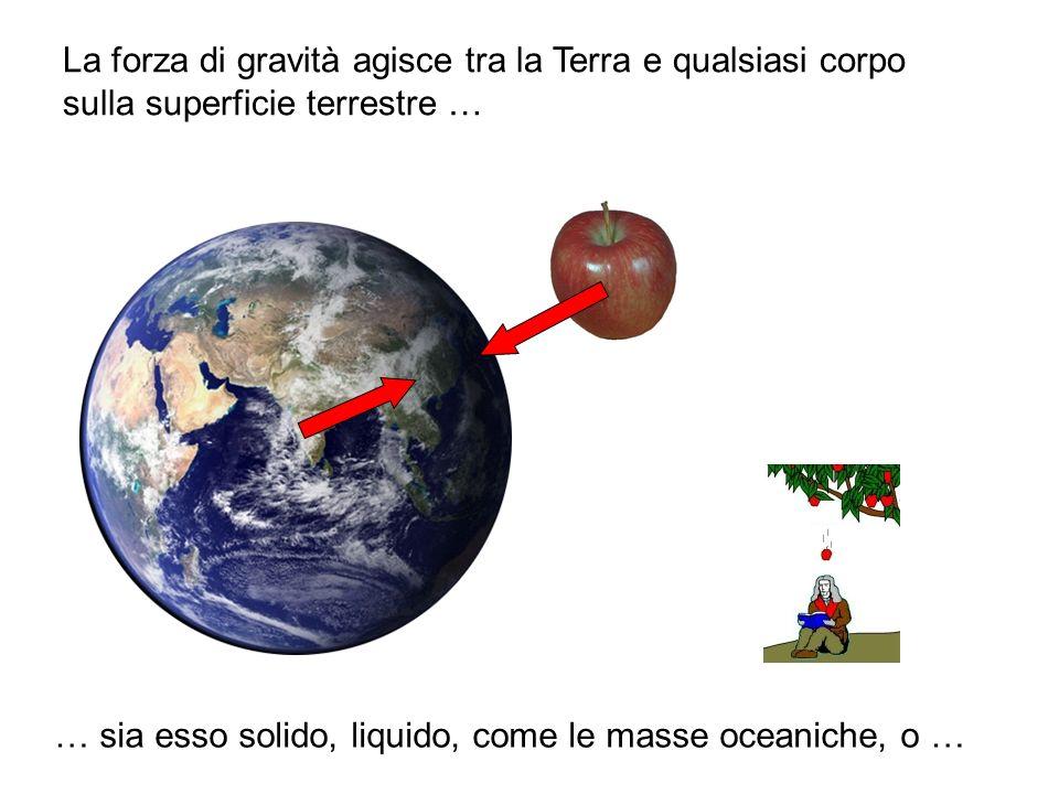 La forza di gravità agisce tra la Terra e qualsiasi corpo