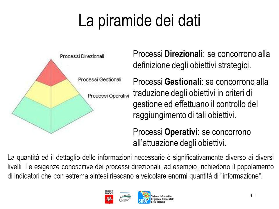 La piramide dei dati Processi Direzionali: se concorrono alla definizione degli obiettivi strategici.