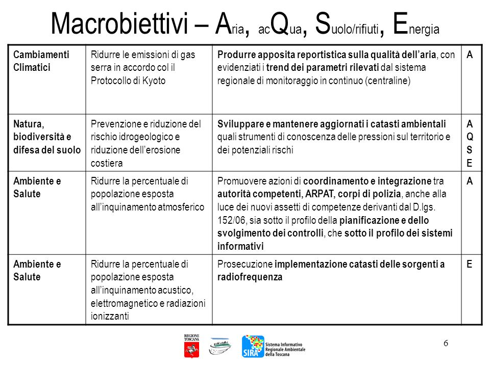 Macrobiettivi – Aria, acQua, Suolo/rifiuti, Energia