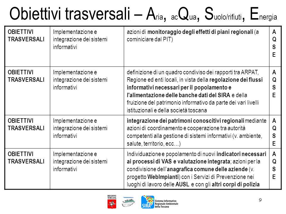 Obiettivi trasversali – Aria, acQua, Suolo/rifiuti, Energia
