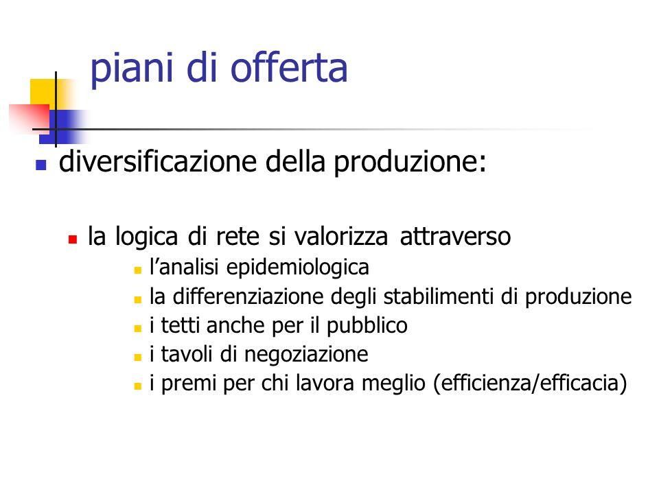 piani di offerta diversificazione della produzione: