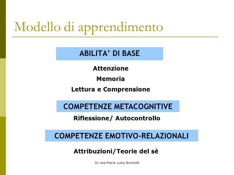 Modello di apprendimento