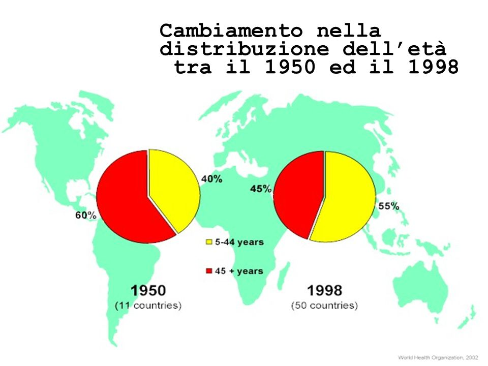 Cambiamento nella distribuzione dell'età tra il 1950 ed il 1998