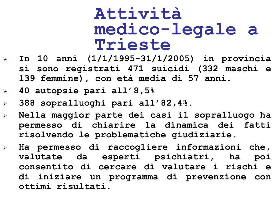 Attività medico-legale a Trieste