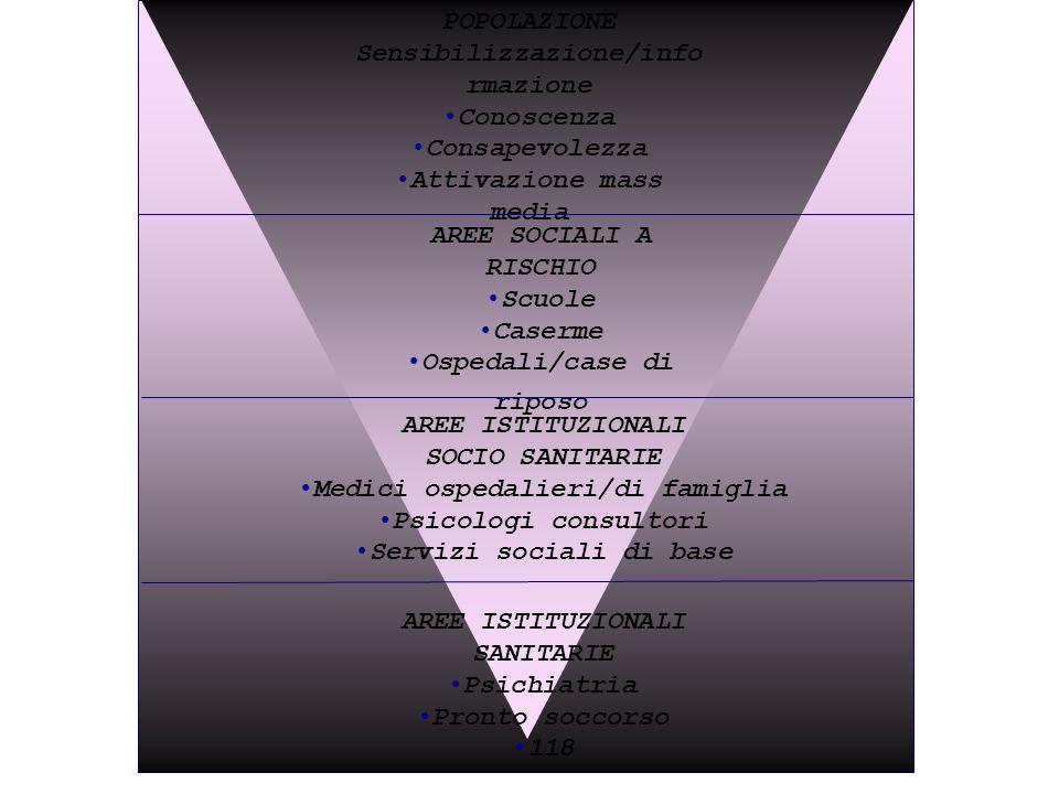 Sensibilizzazione/informazione Conoscenza Consapevolezza
