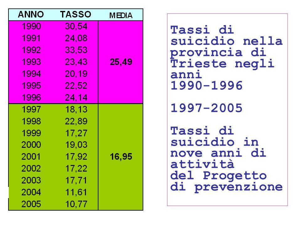Tassi di suicidio nella provincia di Trieste negli anni 1990-1996 1997-2005 Tassi di suicidio in nove anni di attività del Progetto di prevenzione