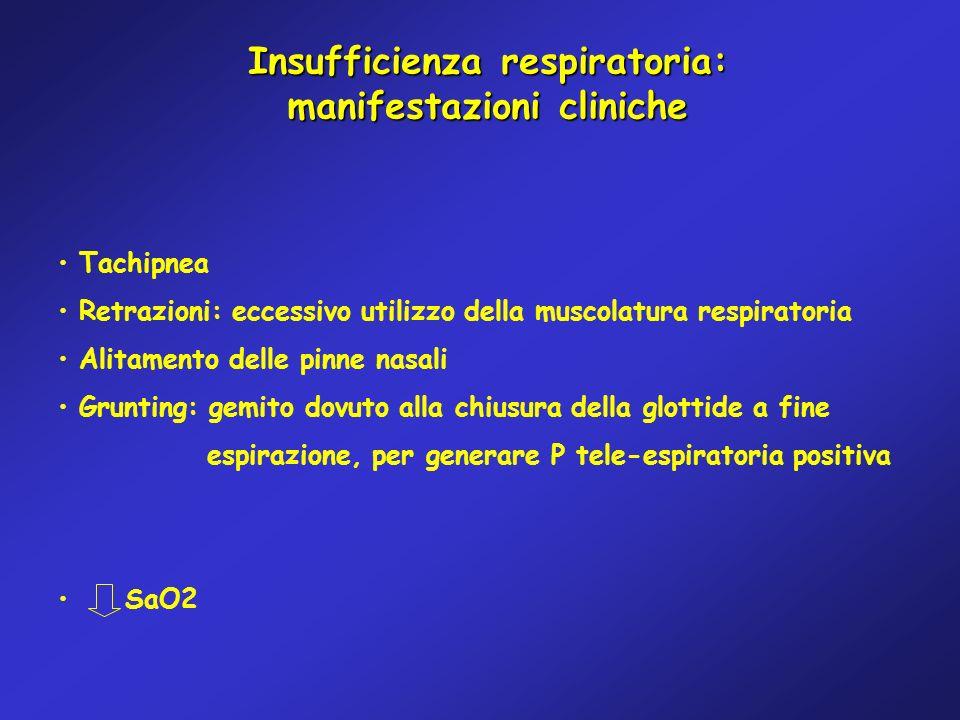 Insufficienza respiratoria: manifestazioni cliniche