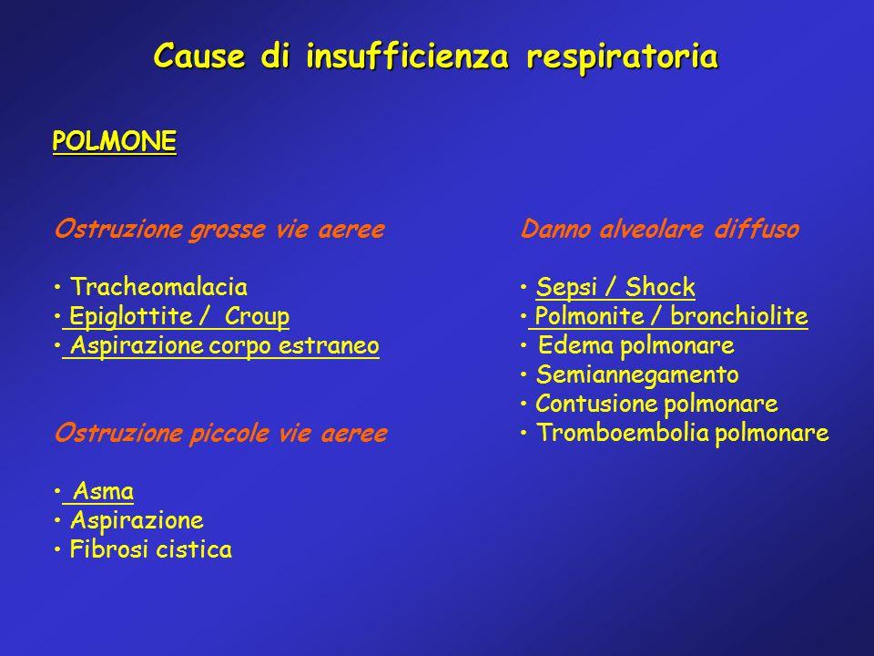 Cause di insufficienza respiratoria