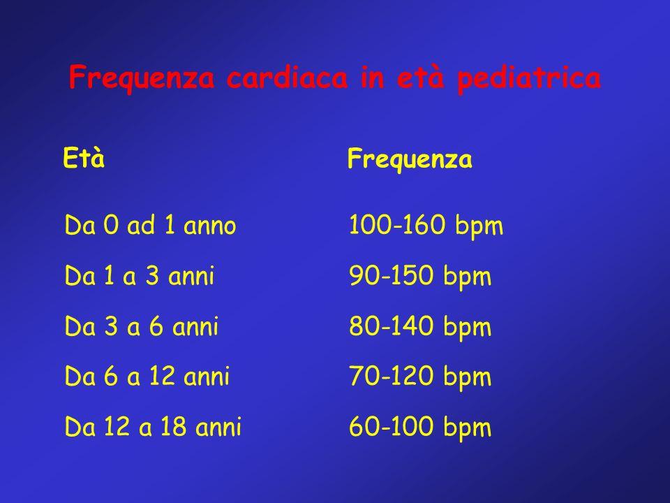 Frequenza cardiaca in età pediatrica