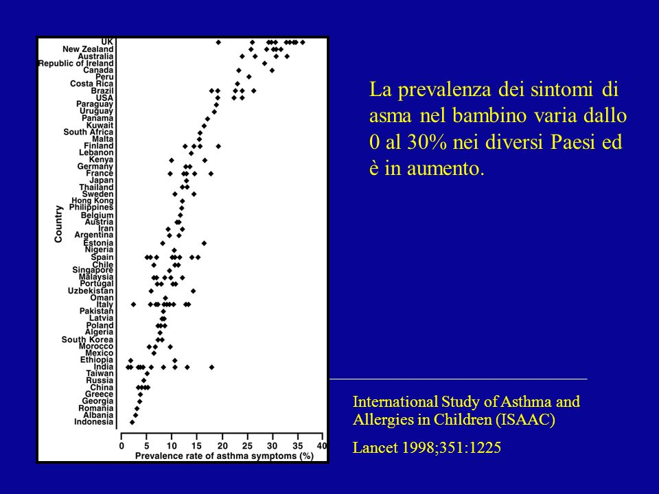 La prevalenza dei sintomi di asma nel bambino varia dallo 0 al 30% nei diversi Paesi ed è in aumento.